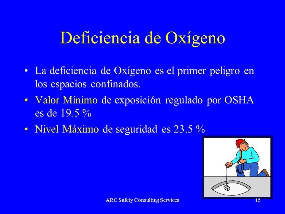 Deficiencia de Oxígeno