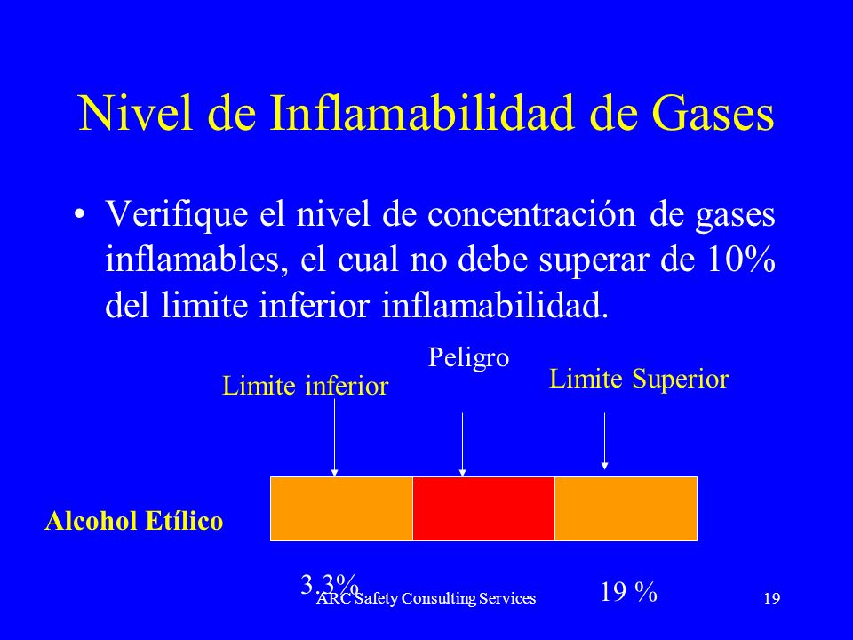 Nivel de Inflamabilidad de Gases