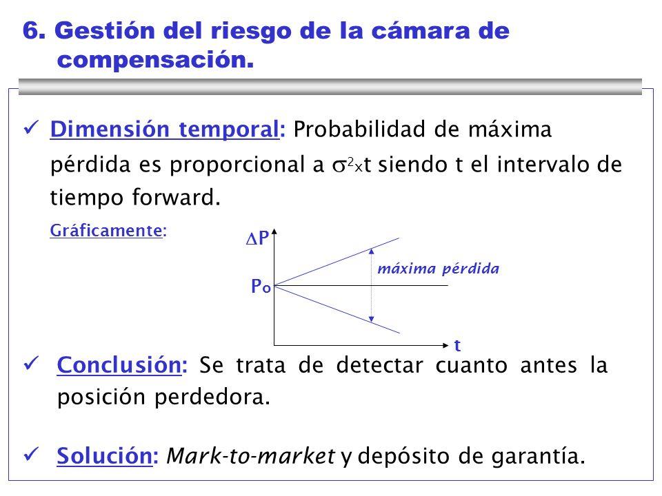 6. Gestión del riesgo de la cámara de compensación.