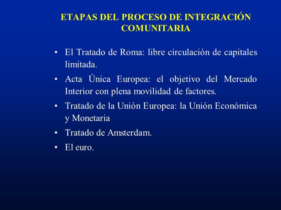 ETAPAS DEL PROCESO DE INTEGRACIÓN COMUNITARIA