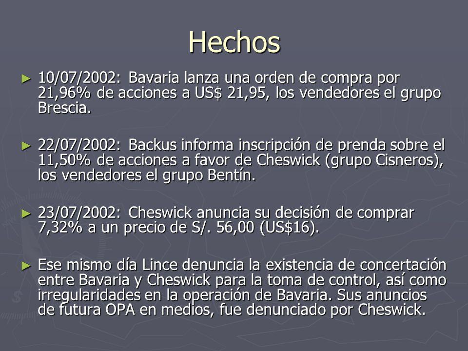 Hechos 10/07/2002: Bavaria lanza una orden de compra por 21,96% de acciones a US$ 21,95, los vendedores el grupo Brescia.