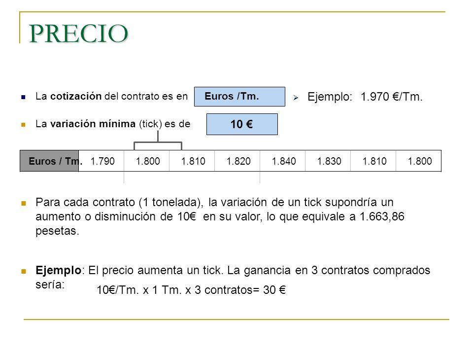 PRECIO La cotización del contrato es en. Euros /Tm. Ejemplo: 1.970 €/Tm. La variación mínima (tick) es de.