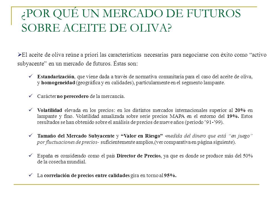 ¿POR QUÉ UN MERCADO DE FUTUROS SOBRE ACEITE DE OLIVA