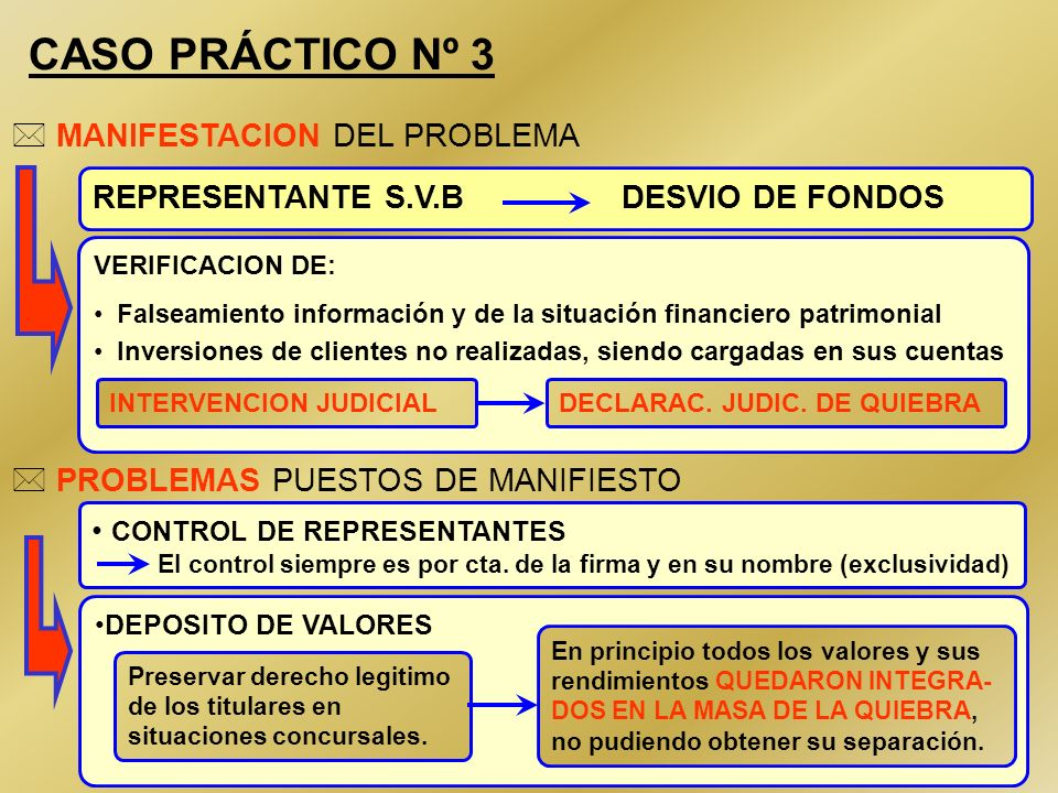 CASO PRÁCTICO Nº 3 MANIFESTACION DEL PROBLEMA
