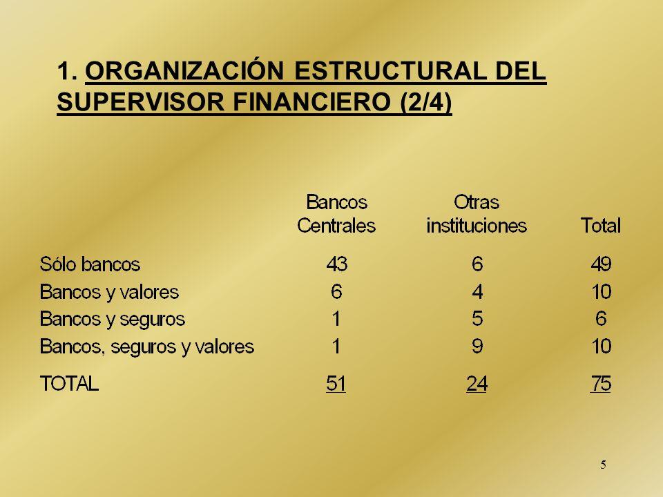 1. ORGANIZACIÓN ESTRUCTURAL DEL SUPERVISOR FINANCIERO (2/4)