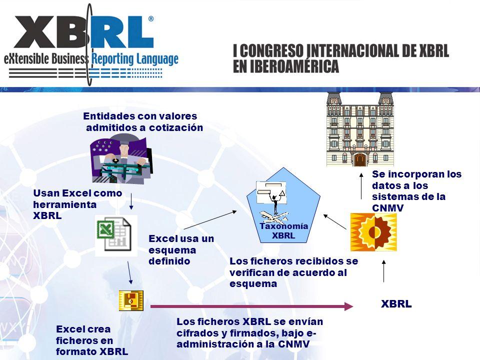 XBRL Entidades con valores admitidos a cotización