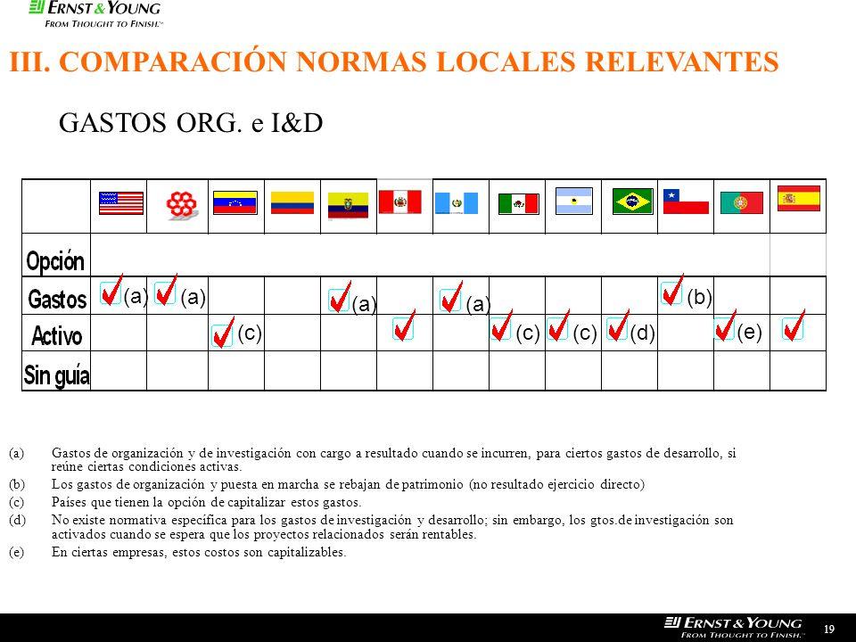 III. COMPARACIÓN NORMAS LOCALES RELEVANTES