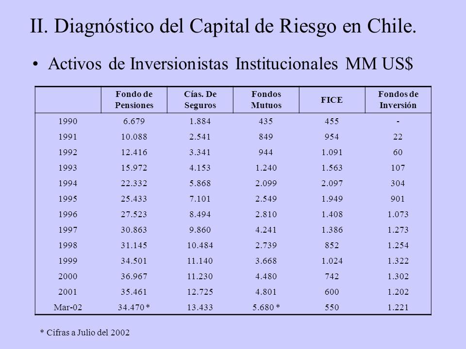 Activos de Inversionistas Institucionales MM US$