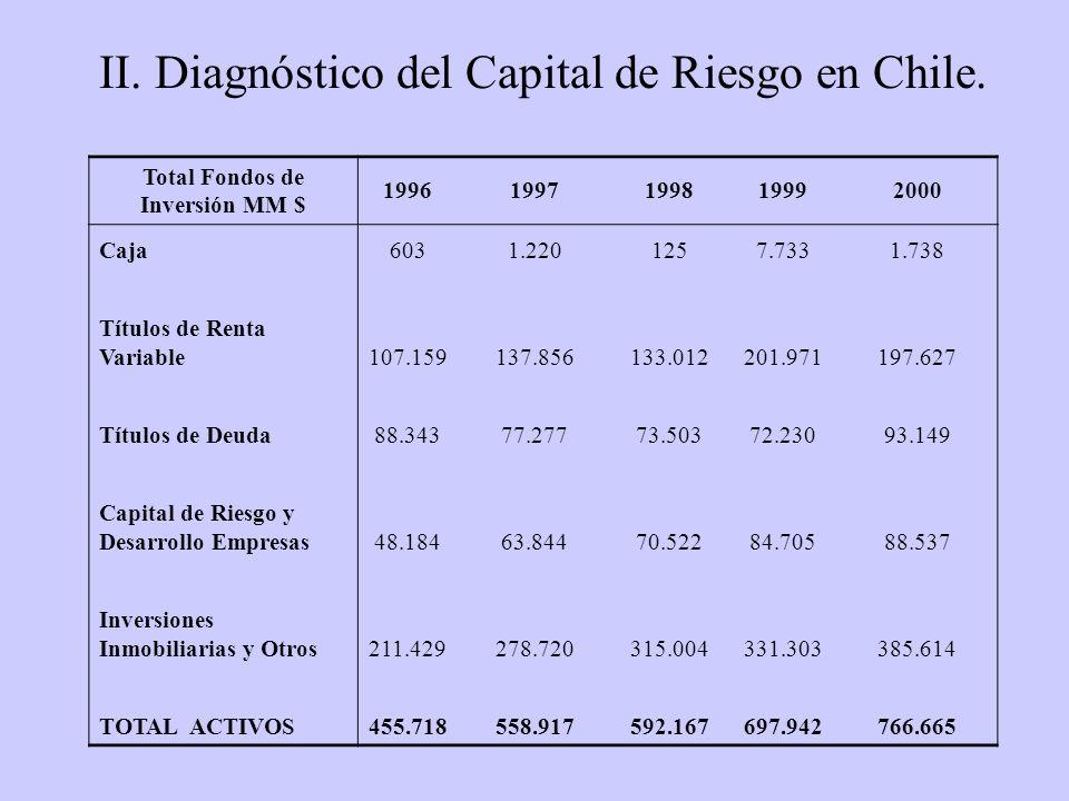 II. Diagnóstico del Capital de Riesgo en Chile.