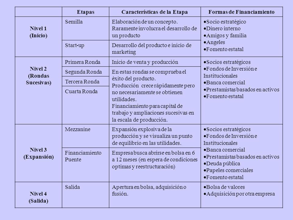 Características de la Etapa Formas de Financiamiento