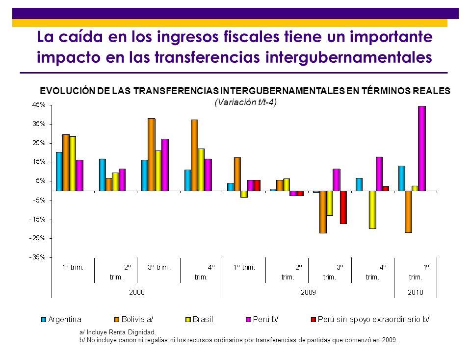 La caída en los ingresos fiscales tiene un importante impacto en las transferencias intergubernamentales