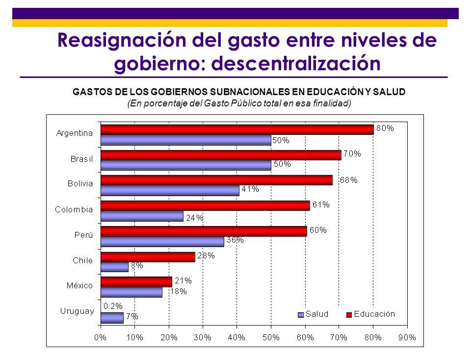 Reasignación del gasto entre niveles de gobierno: descentralización