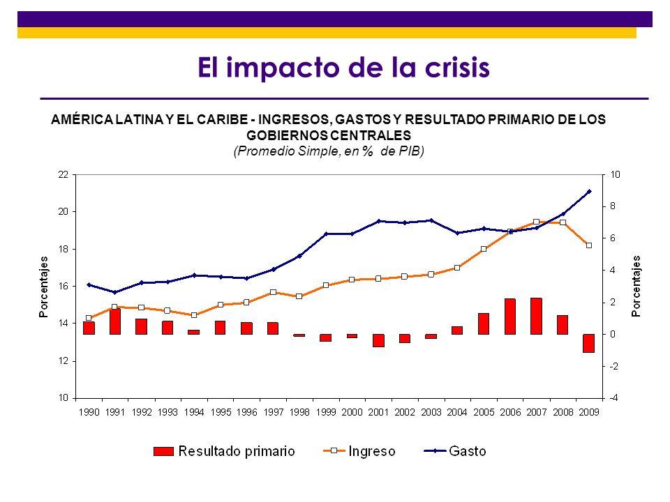 (Promedio Simple, en % de PIB)