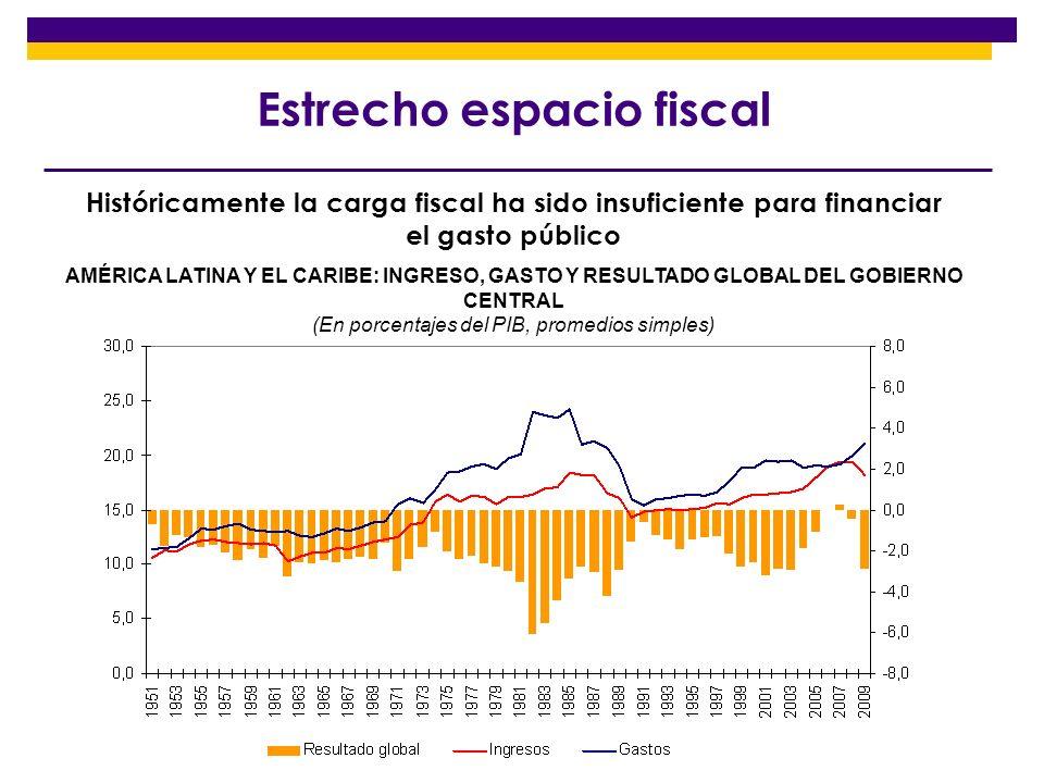 Estrecho espacio fiscal
