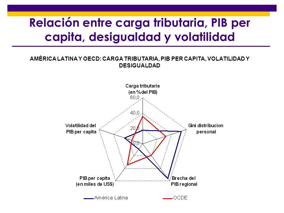 Relación entre carga tributaria, PIB per capita, desigualdad y volatilidad