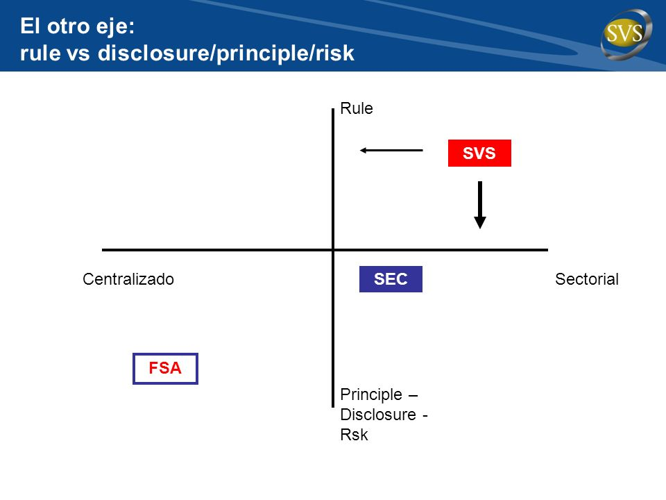 El otro eje: rule vs disclosure/principle/risk