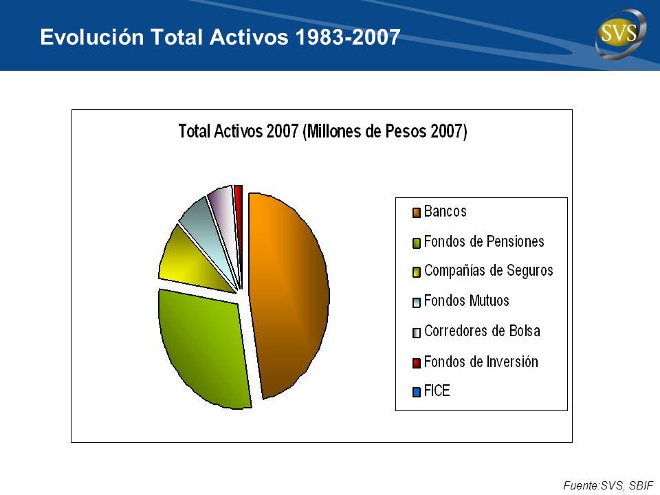 Evolución Total Activos 1983-2007