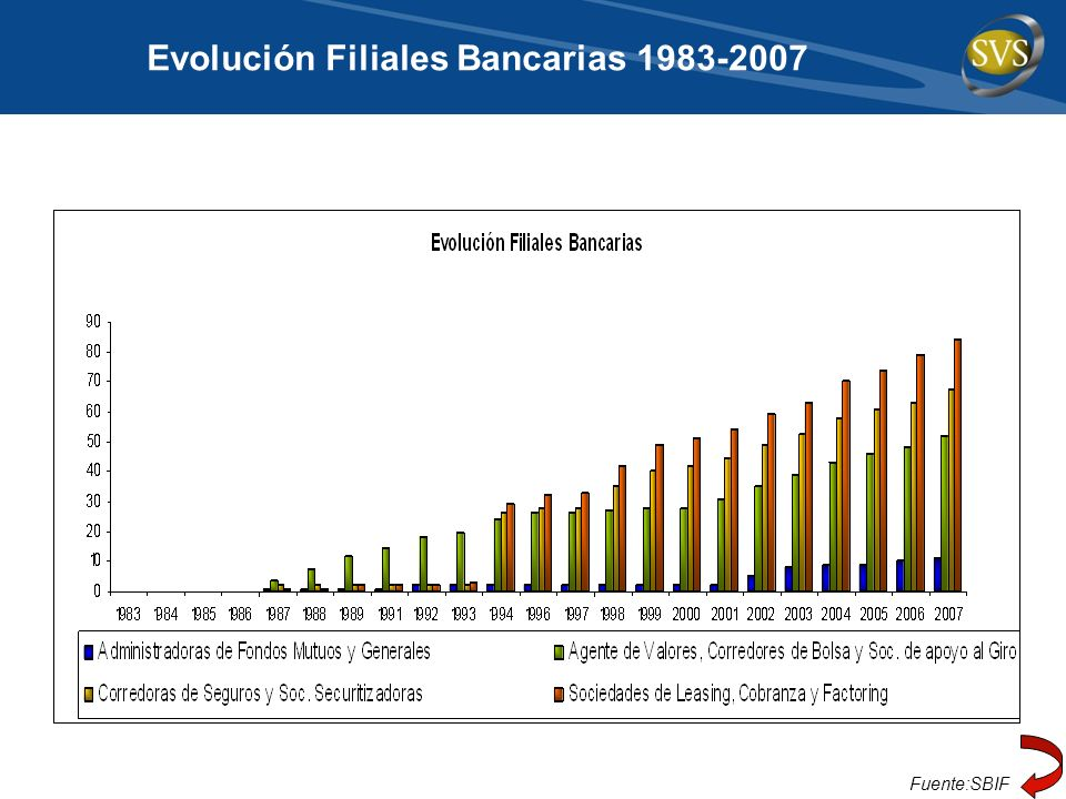 Evolución Filiales Bancarias 1983-2007