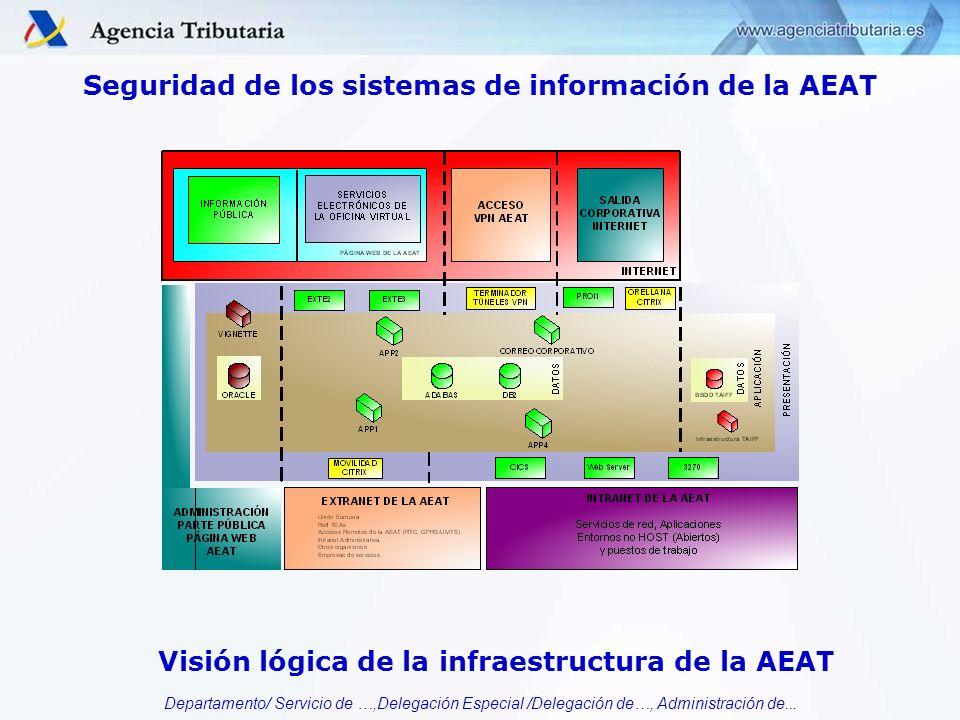 Seguridad de los sistemas de información de la AEAT