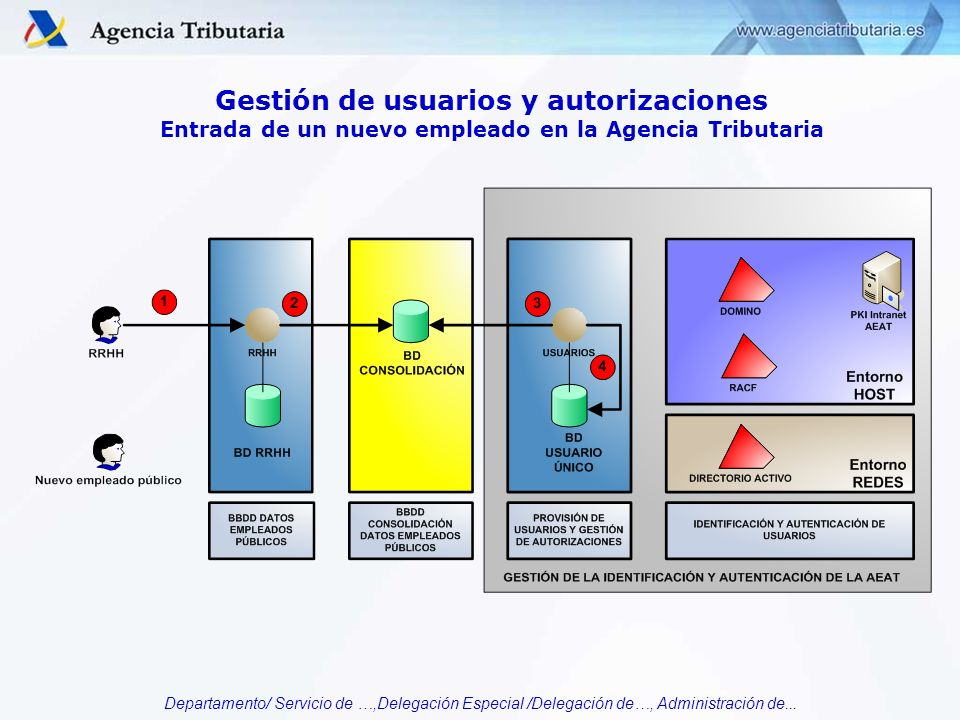 Gestión de usuarios y autorizaciones