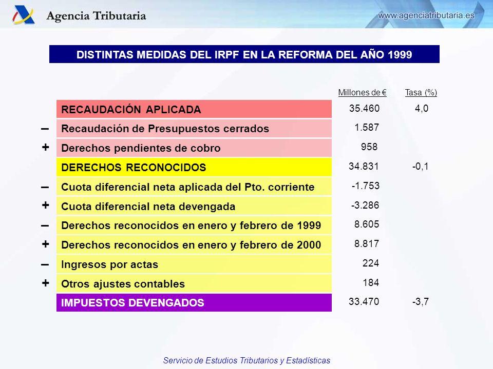 DISTINTAS MEDIDAS DEL IRPF EN LA REFORMA DEL AÑO 1999