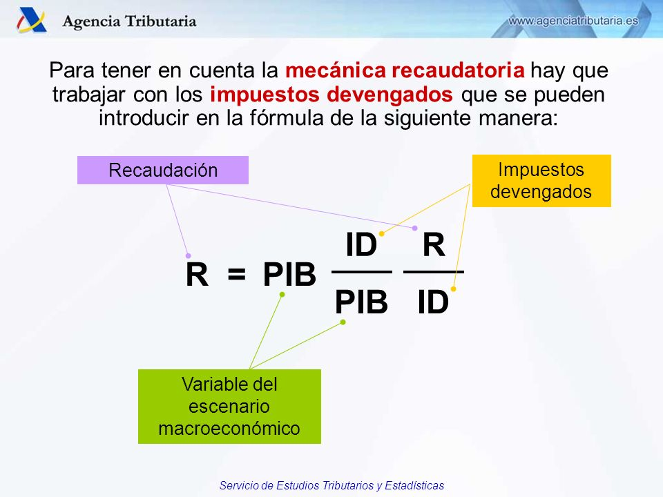 Variable del escenario macroeconómico