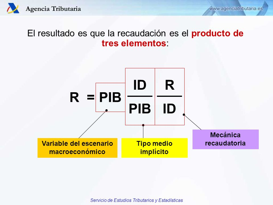 El resultado es que la recaudación es el producto de tres elementos: