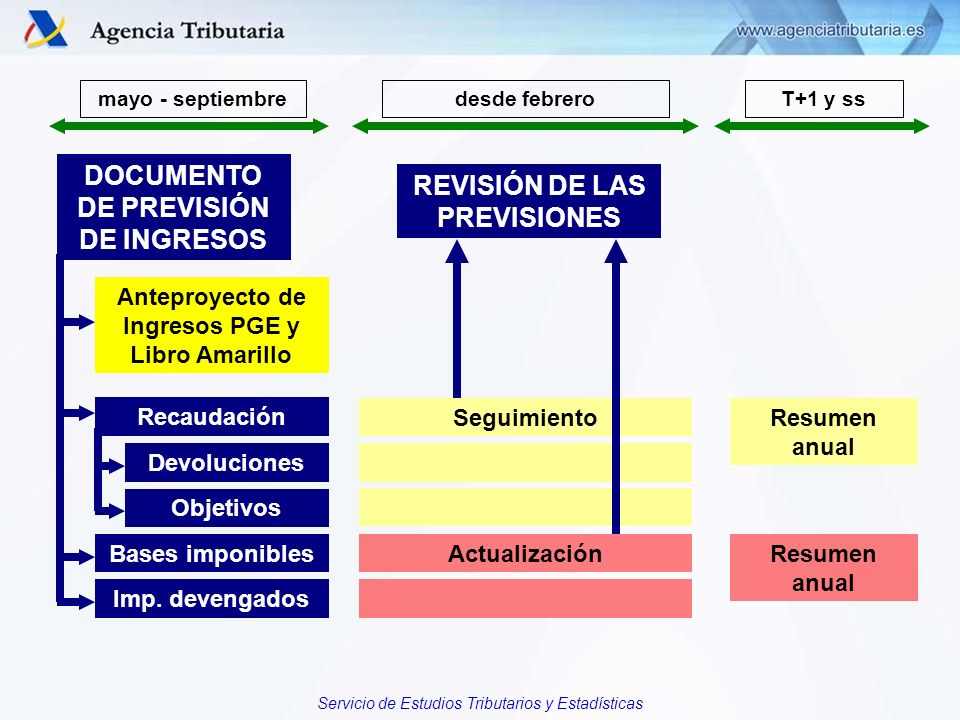 DOCUMENTO DE PREVISIÓN DE INGRESOS REVISIÓN DE LAS PREVISIONES