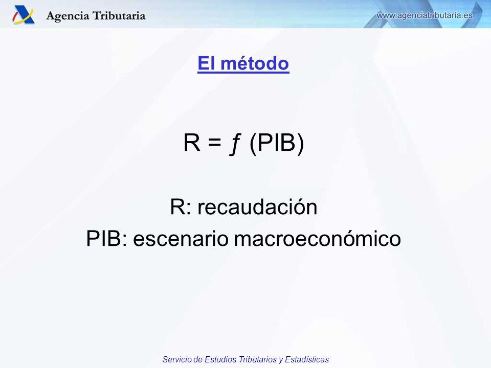 El método R = ƒ (PIB) R: recaudación PIB: escenario macroeconómico