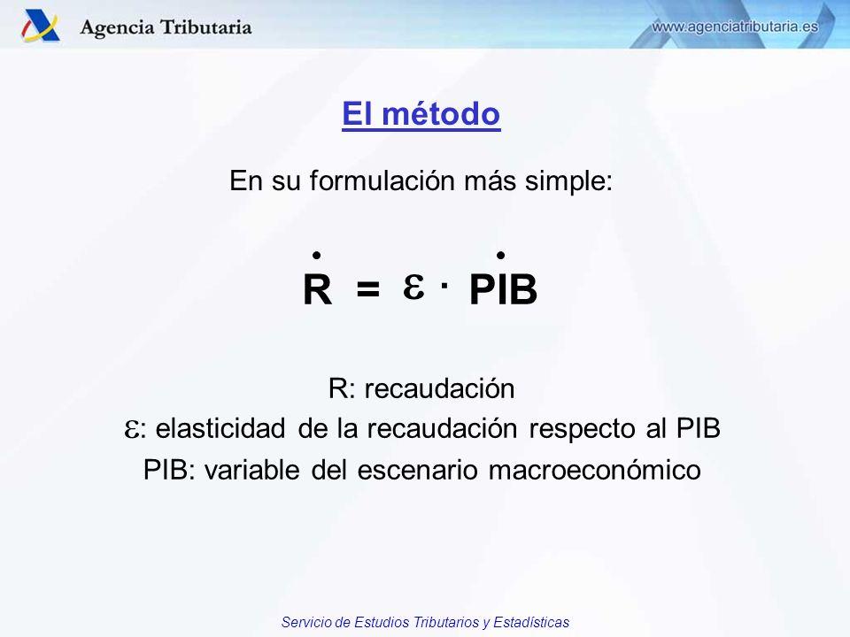 El método En su formulación más simple: