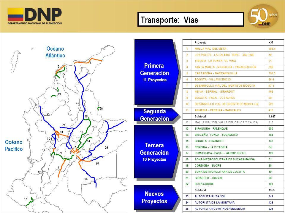 Transporte: Vías Primera Generación Segunda Generación Tercera
