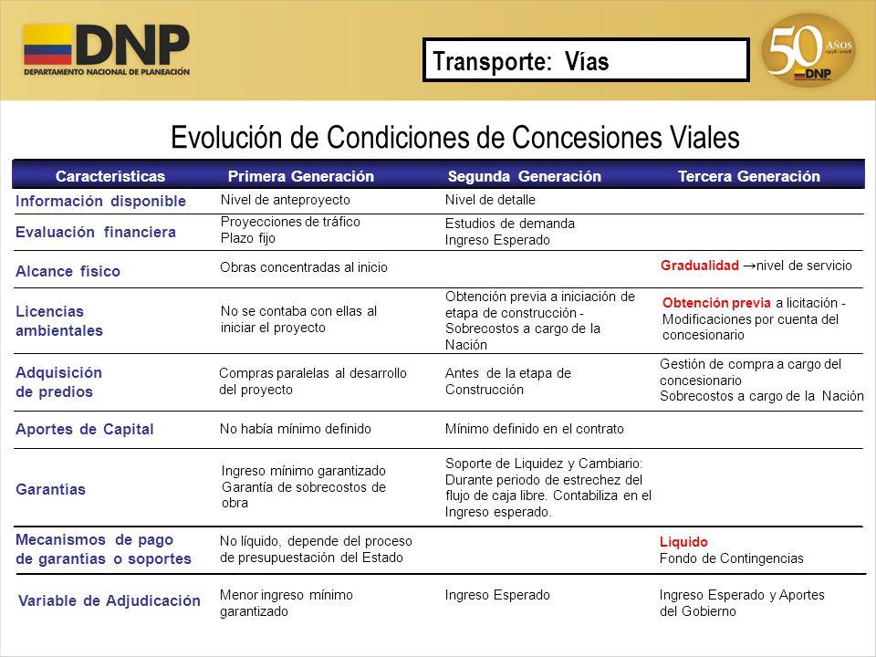 Evolución de Condiciones de Concesiones Viales