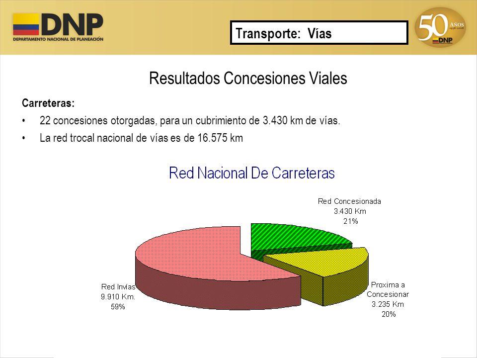 Resultados Concesiones Viales