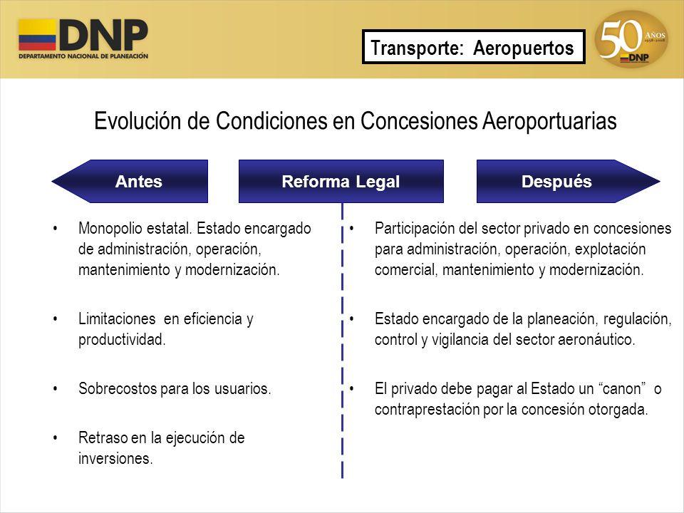 Evolución de Condiciones en Concesiones Aeroportuarias
