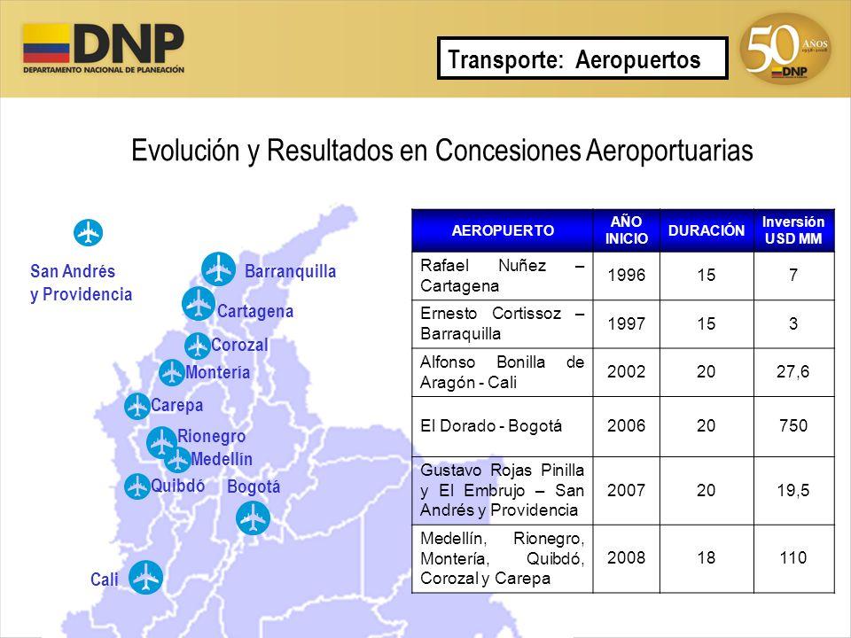 Evolución y Resultados en Concesiones Aeroportuarias