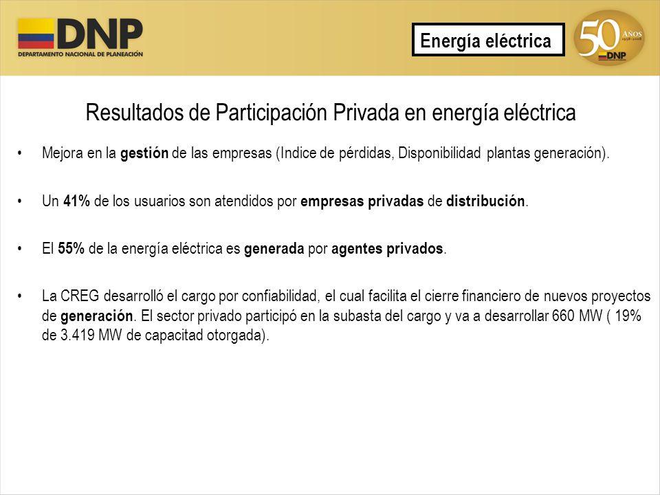 Resultados de Participación Privada en energía eléctrica