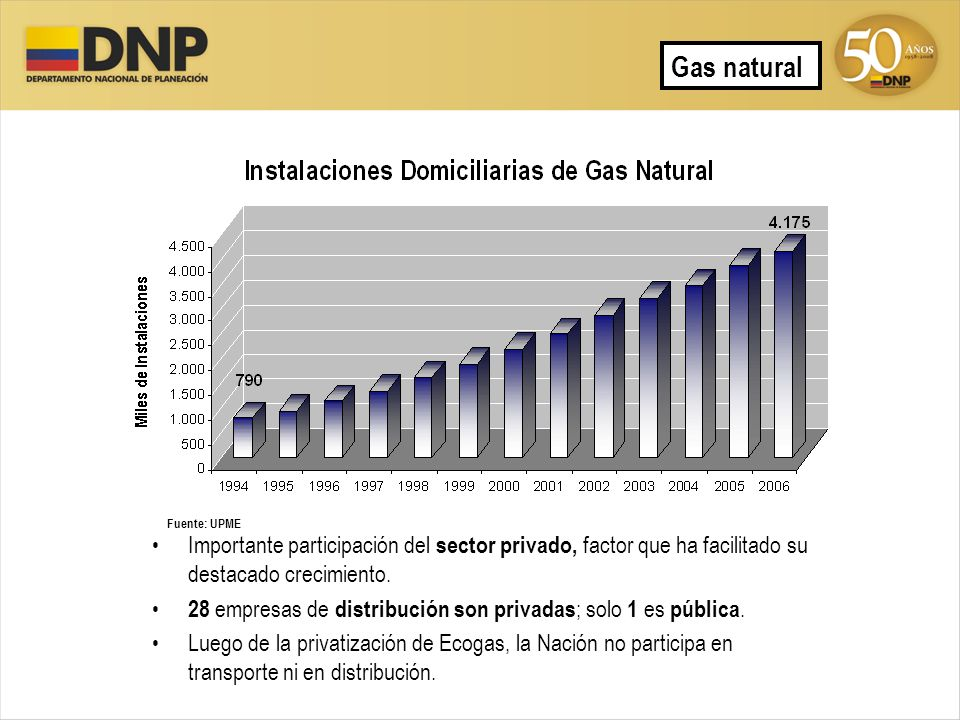 Gas natural Fuente: UPME. Importante participación del sector privado, factor que ha facilitado su destacado crecimiento.