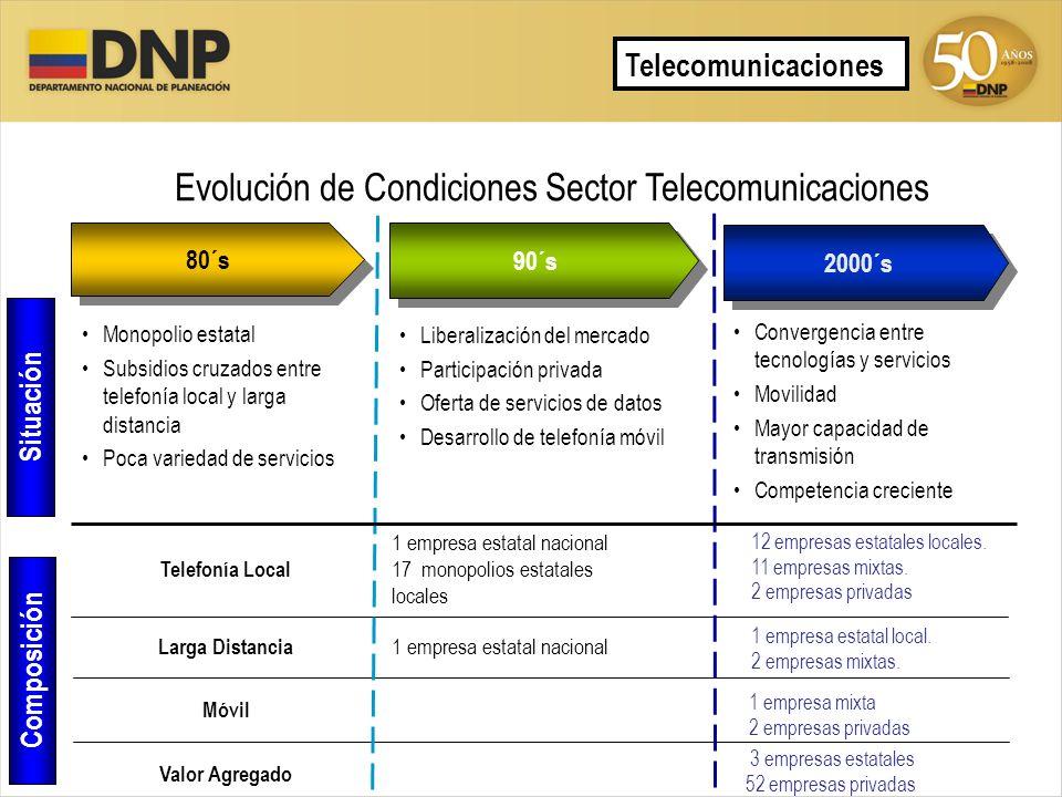 Evolución de Condiciones Sector Telecomunicaciones