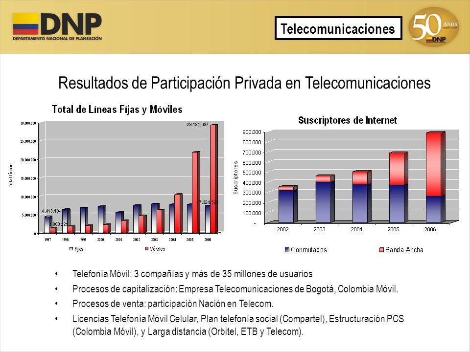 Resultados de Participación Privada en Telecomunicaciones