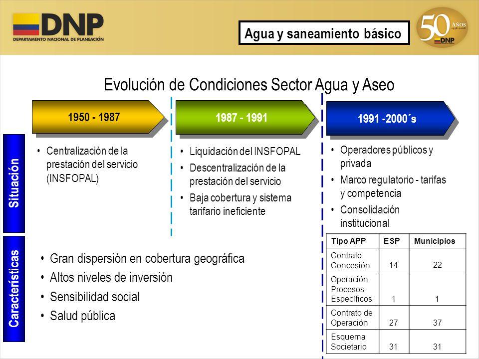 Evolución de Condiciones Sector Agua y Aseo