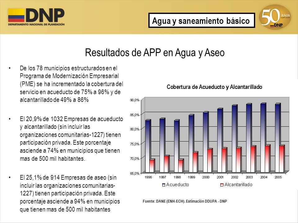Resultados de APP en Agua y Aseo