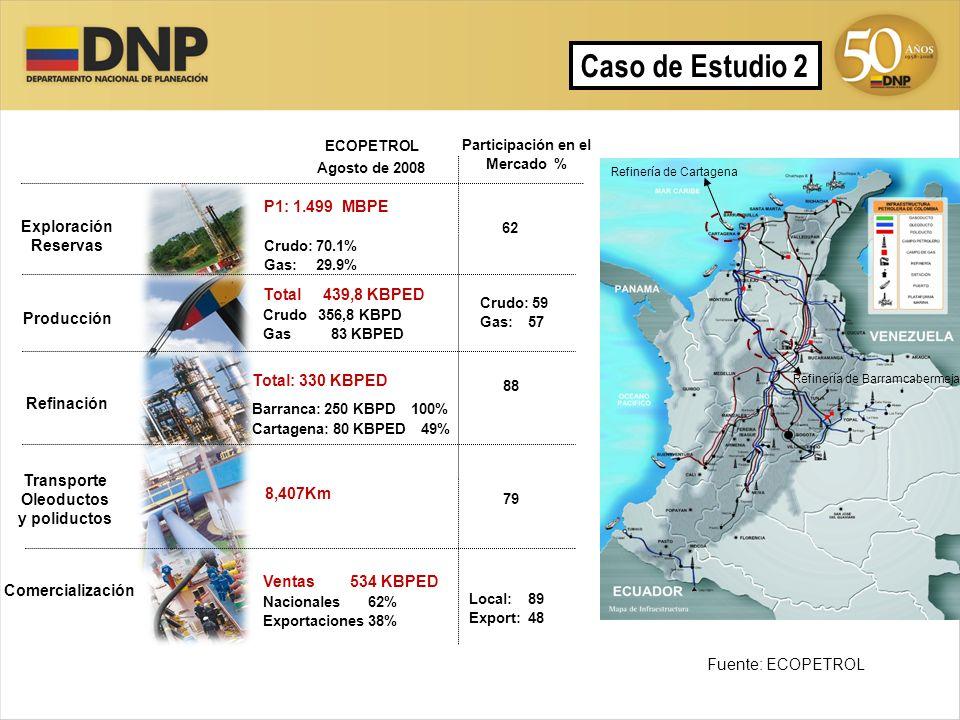 Participación en el Mercado % Transporte Oleoductos