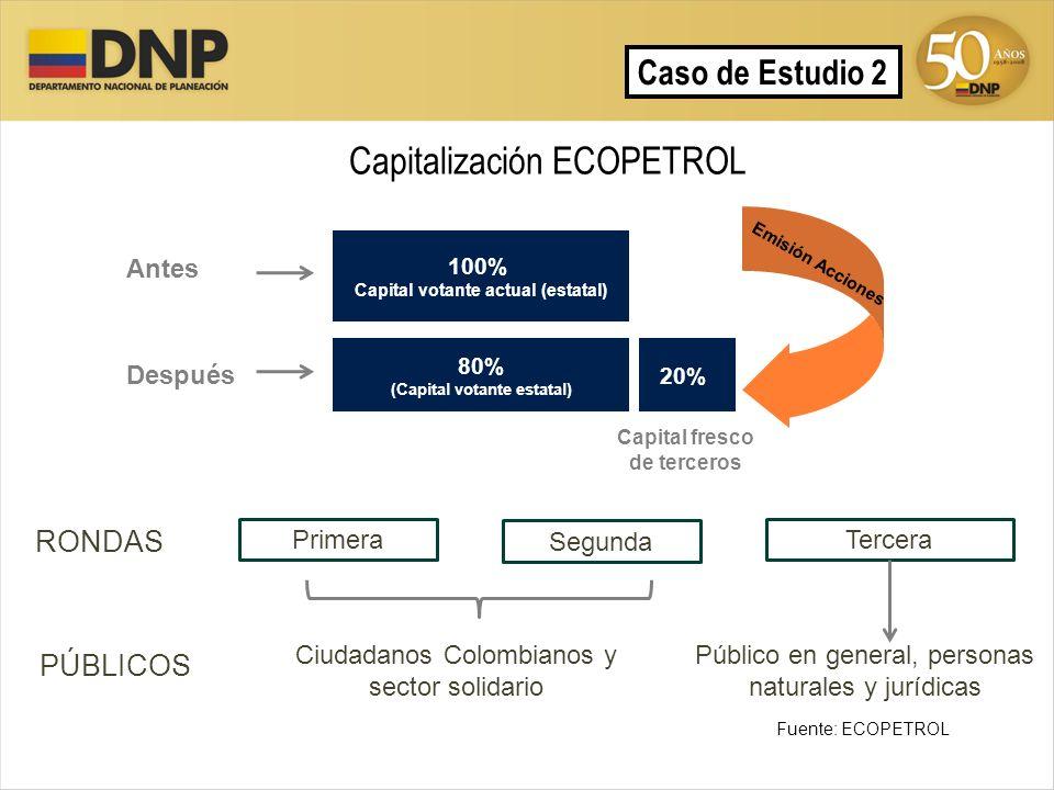 Capitalización ECOPETROL