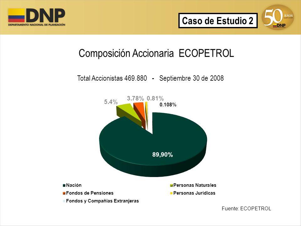 Composición Accionaria ECOPETROL