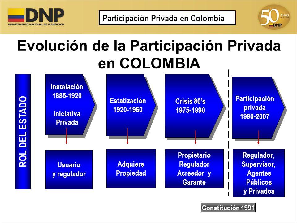 Evolución de la Participación Privada en COLOMBIA