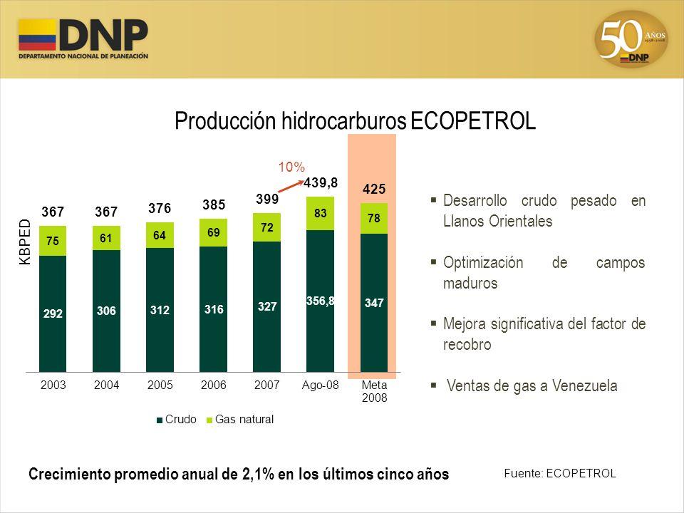 Producción hidrocarburos ECOPETROL