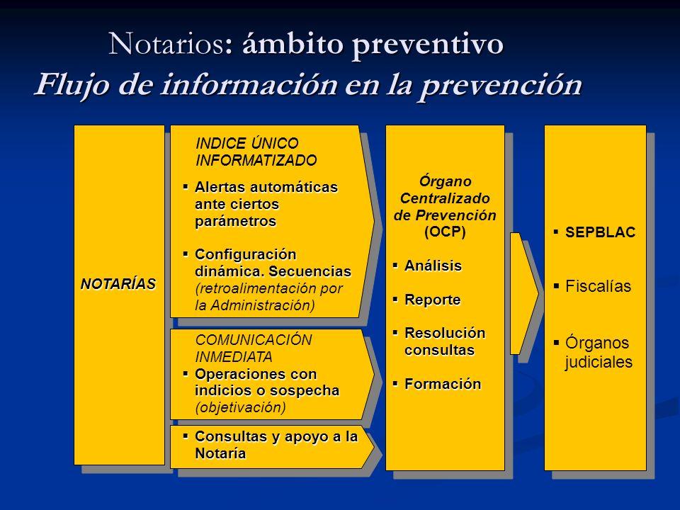 Notarios: ámbito preventivo Flujo de información en la prevención