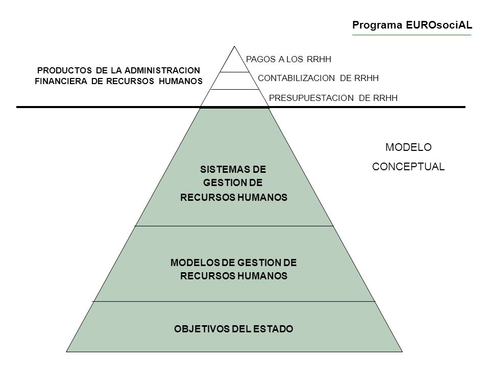 PRODUCTOS DE LA ADMINISTRACION FINANCIERA DE RECURSOS HUMANOS