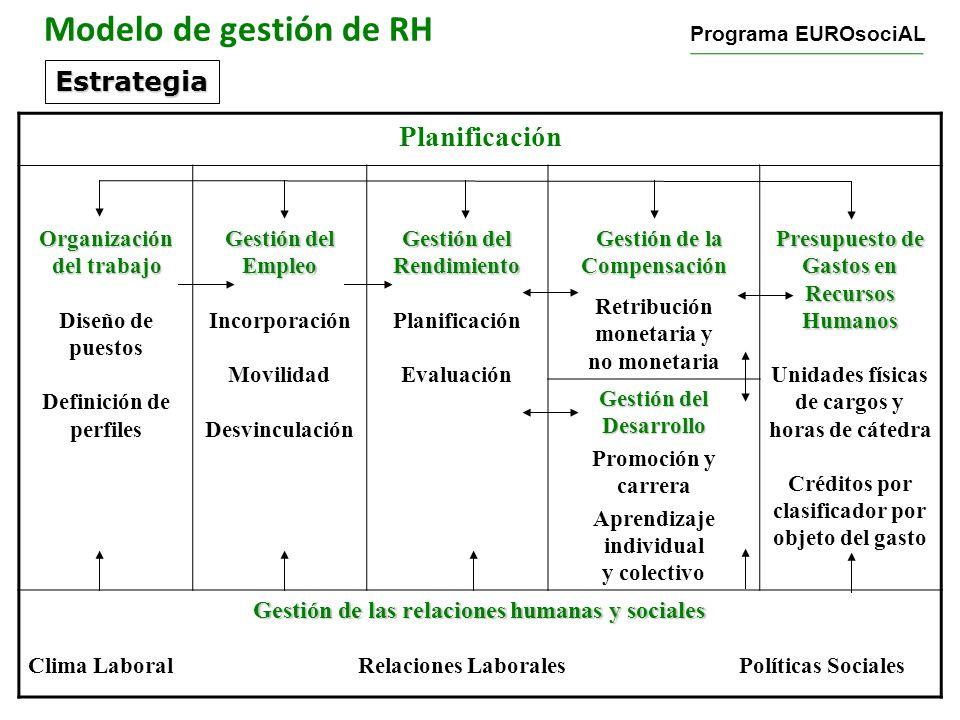 Modelo de gestión de RH Planificación Estrategia