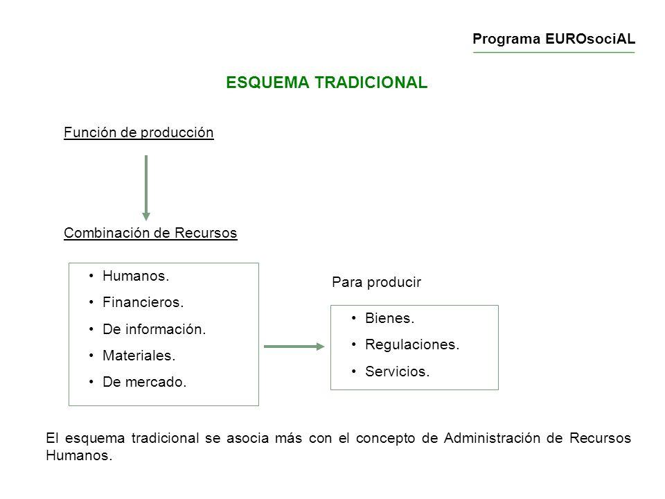 ESQUEMA TRADICIONAL Programa EUROsociAL Función de producción